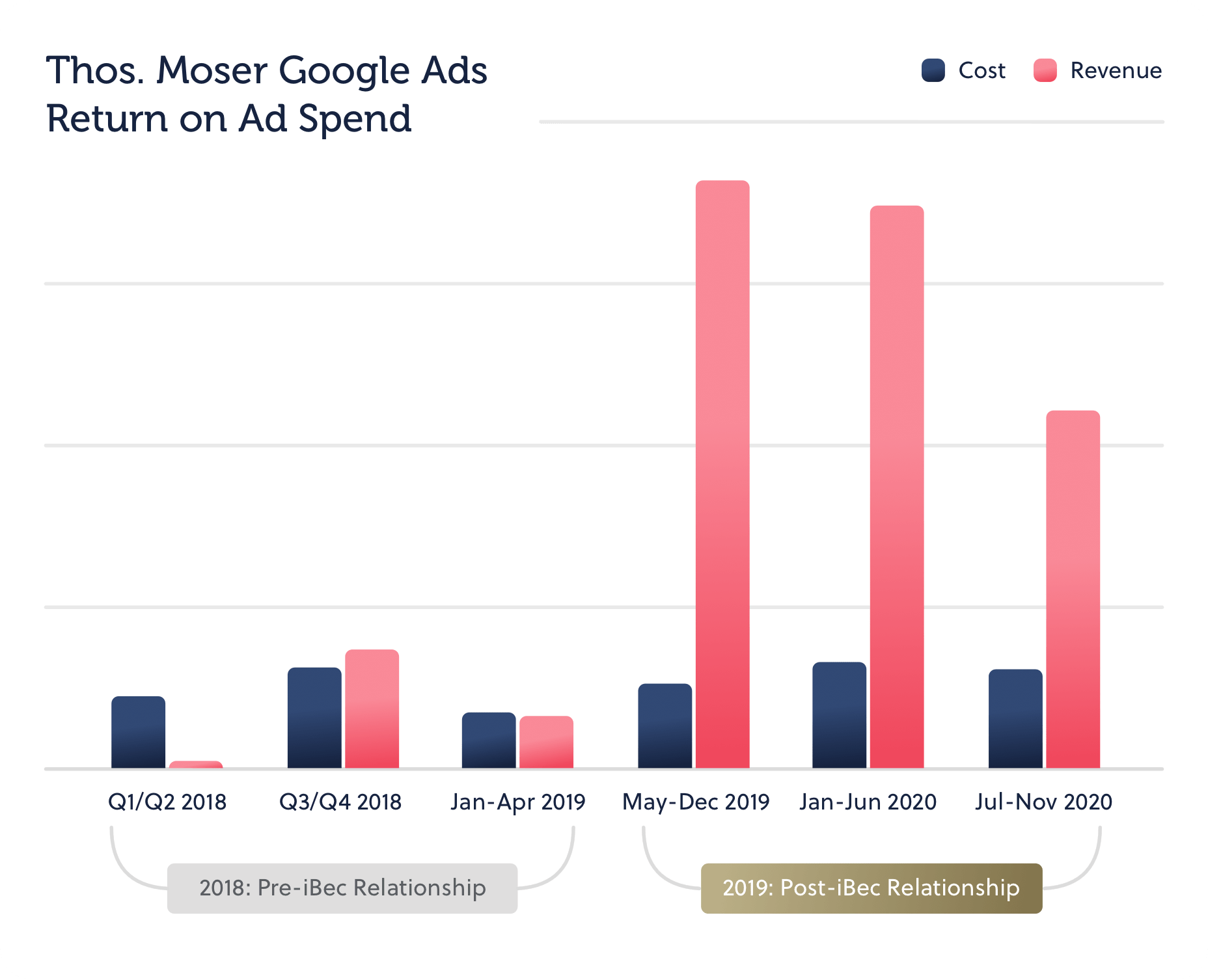 Thos. Moser results graph showing a 615% increase in return on ad spend for their Google ad campaign