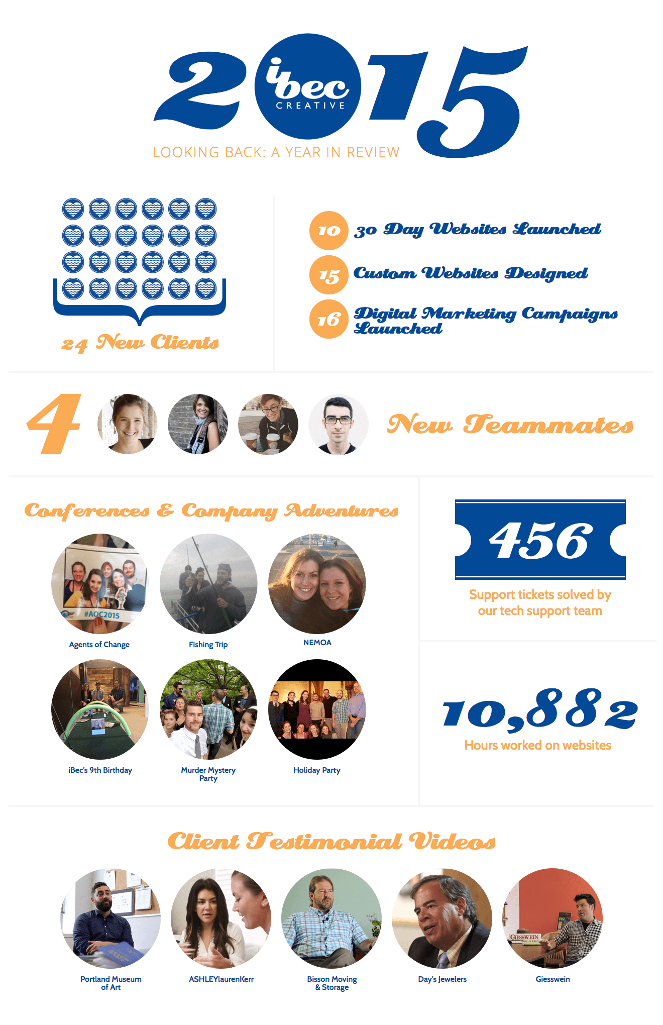 2015 Year in Review Infographic: 24 new clients, 10 30-day websites launched, 15 custom websites designed, 16 digital marketing campaigns launched, 4 new teammates, 6 conferences and company adventures, 456 support tickets solved, and 10,882 hours worked onwebsites
